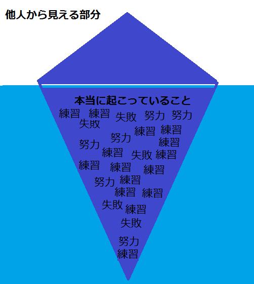 成功 (2)